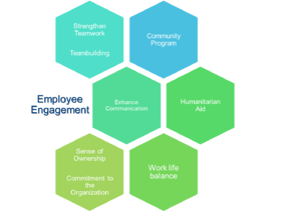 Penang_employee_engagement