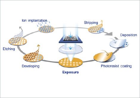 Sectors and Processes