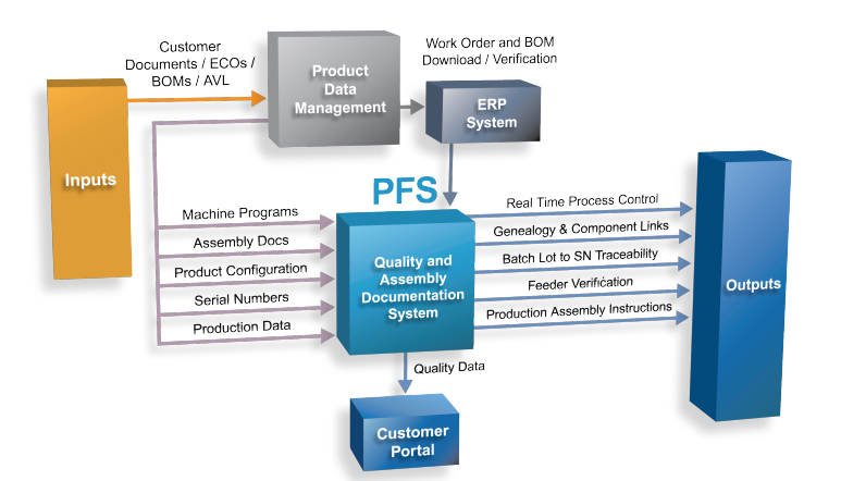 PFS diagram