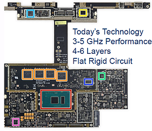 Miniaturization of Circuit Board