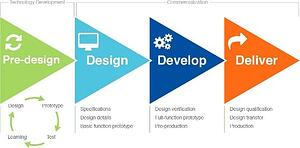 Technology development illustration