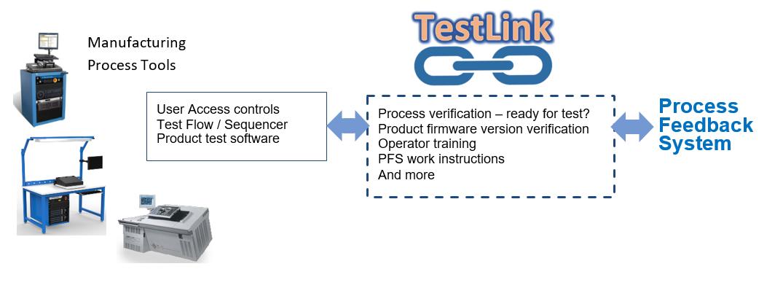 TestLink diagram