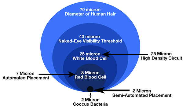 micron-size-chart-arrow copy